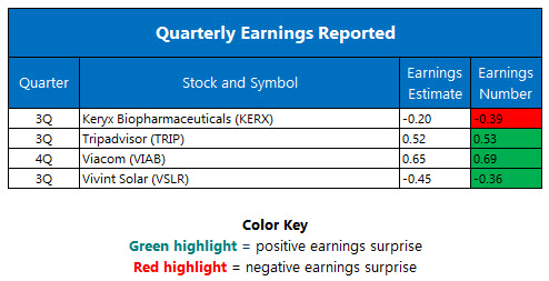 Quarterly Earnings November 9