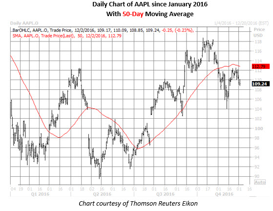 AAPL daily chart dec 2