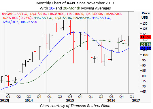 aapl monthly dec 28