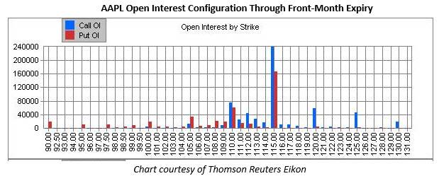 AAPL open interest configuration