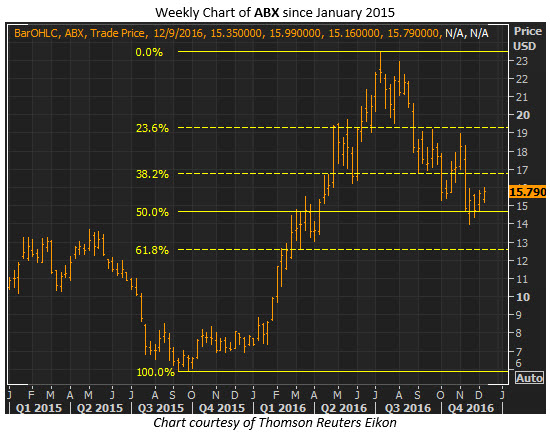 abx weekly dec 8