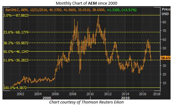 aem monthly dec 19
