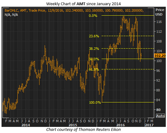 amt weekly dec 8