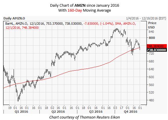 AMZN Daily Chart December 1