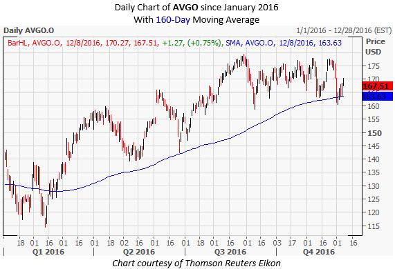 AVGO Daily Chart December 8