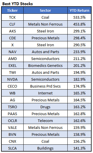 Best YTD Stocks Dec 1