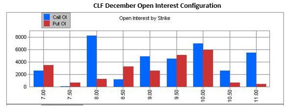 clf december open interest