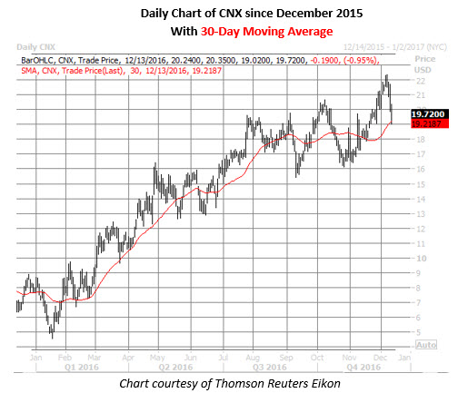 cnx daily since december 2015