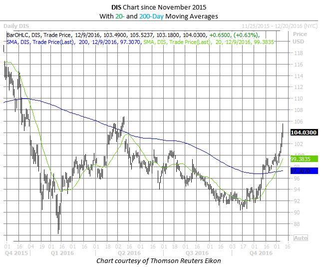 DIS chart Dec 9