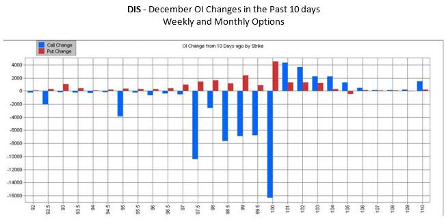 DIS OI Dec 9