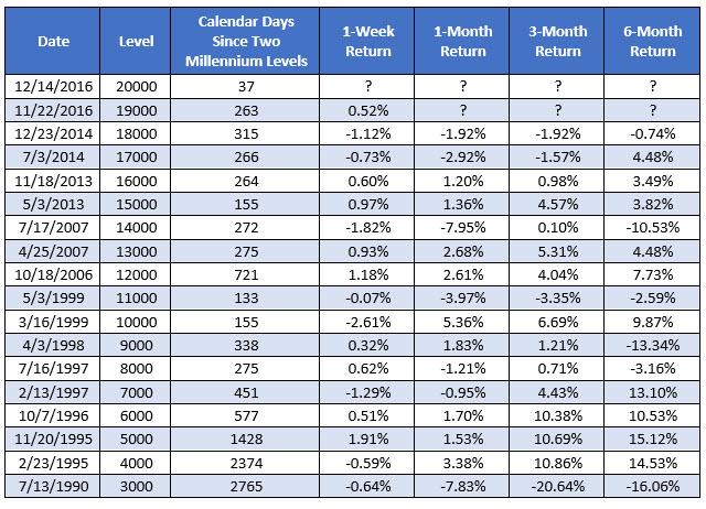 Dow 20K chart 1 Dec 14