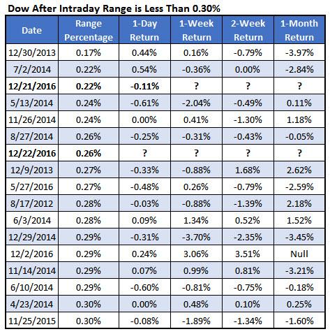 Dow chart 1 Dec 22