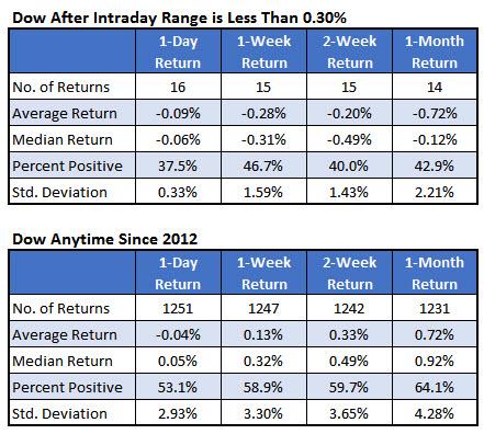 Dow chart 2 Dec 22