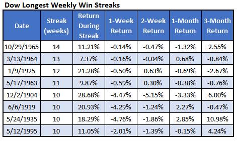 dow longest weekly win streaks dec 23