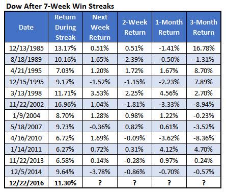 dow weekly win streak list dec 23