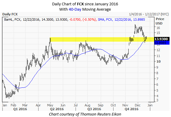 FCX Daily Chart December 22