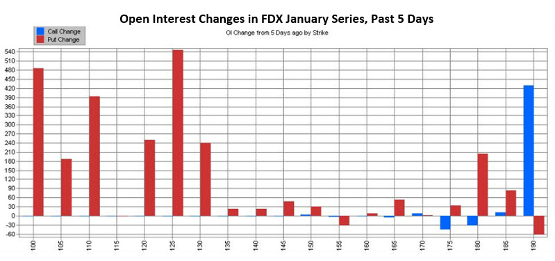 FDX Open Interest Dec 16_