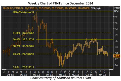 ftnt weekly dec 23