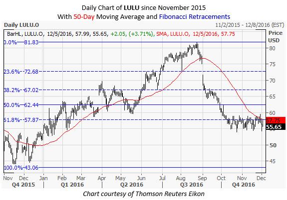 LULU Daily Chart December 5