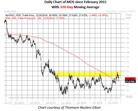 MOS daily since february 2015