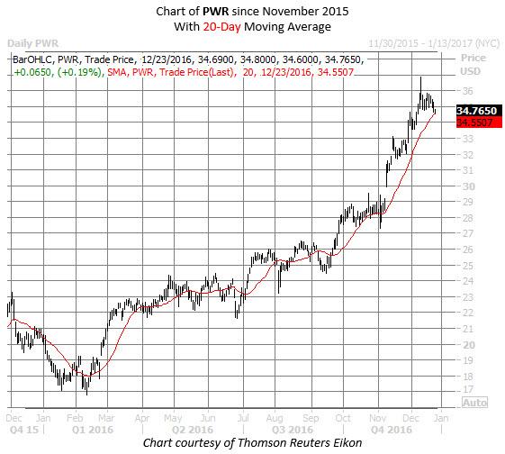 PWR chart 1 Dec 23