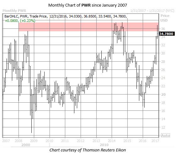 PWR chart 2 Dec 23