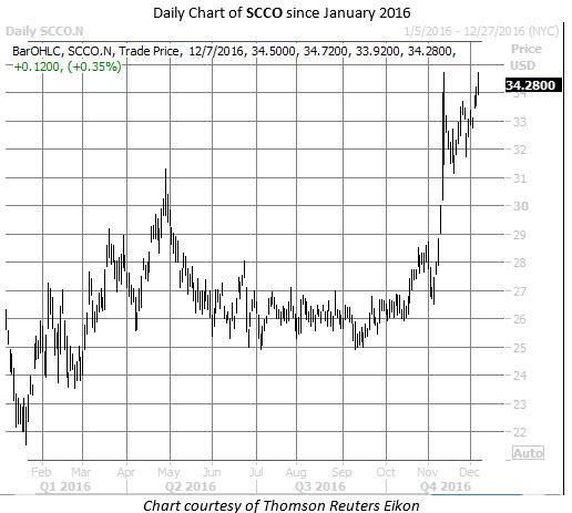 SCCO chart Dec 7