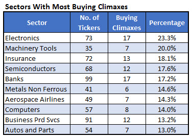 Sector Buying Climaxes Dec 6