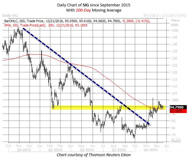 SIG chart Dec 21