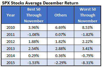 SPX Average December Returns Dec 1