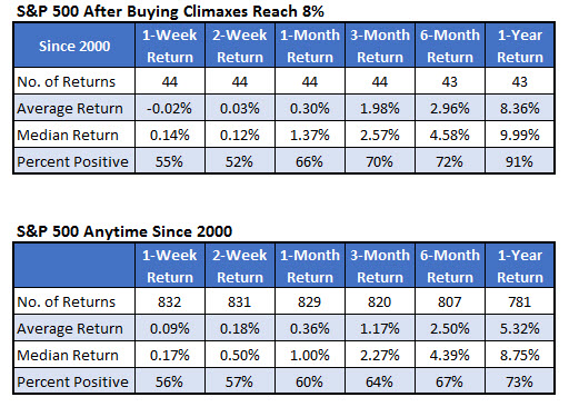 SPX Buying Climaxes Since 2000 Dec 6