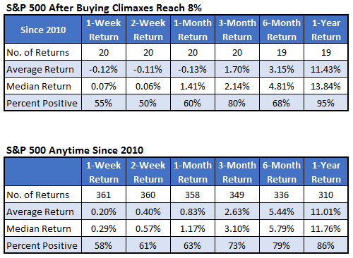 SPX Buying Climaxes Since 2010 Dec 6
