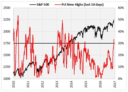 SPX chart 1 Dec 13