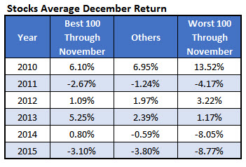 Stock Average December Returns Dec 1