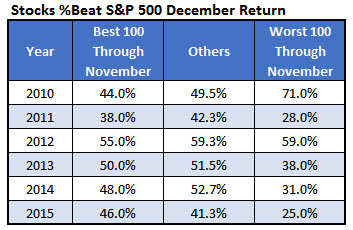Stocks Beating SPX in December Dec 1