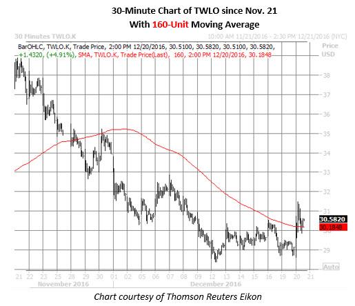 TWLO 30minute chart