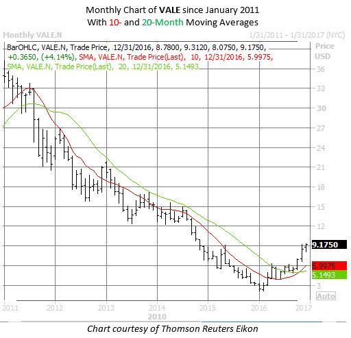 VALE chart Dec 7