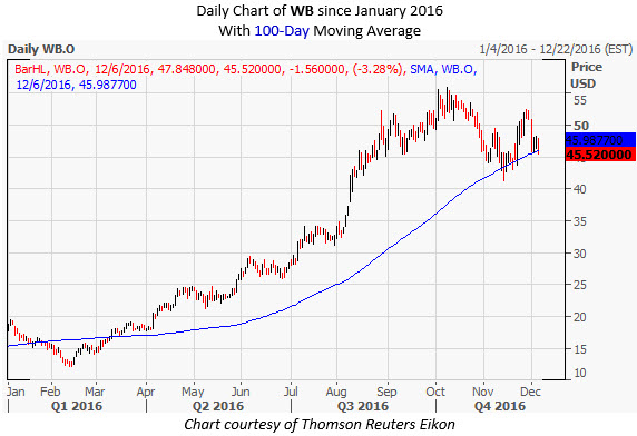 WB Daily Chart December 6