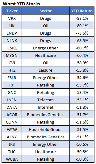 Worst YTD Stocks Dec 1