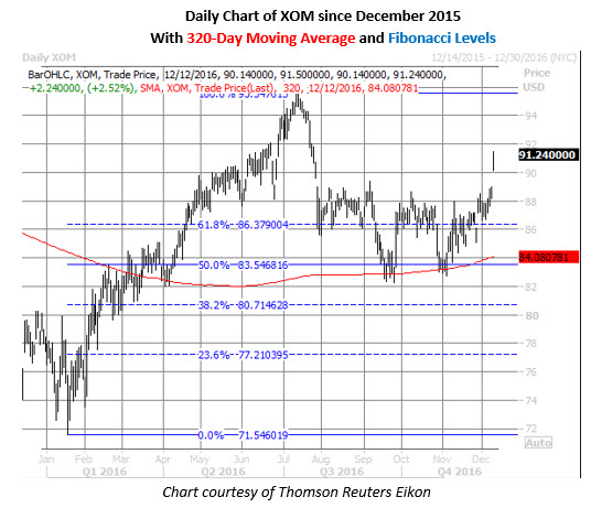 xom daily since december 2015