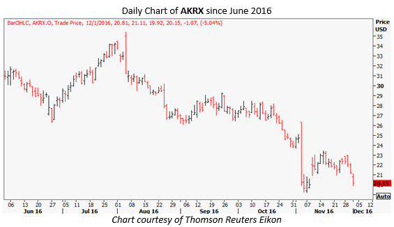 akrx daily dec 1