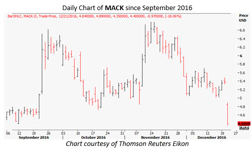 mack daily dec 21