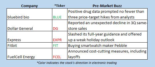 Buzz stocks Dec 1