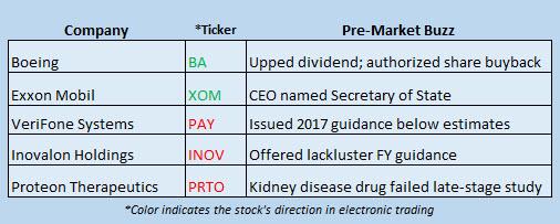 Buzz Stocks Dec 13
