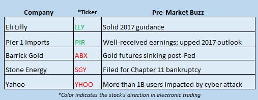 Buzz Stocks Dec 15