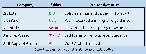 Buzz Stocks Dec 2