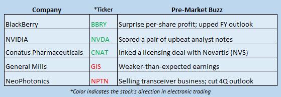 Buzz Stocks Dec 20