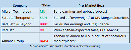 Buzz Stocks Dec 22