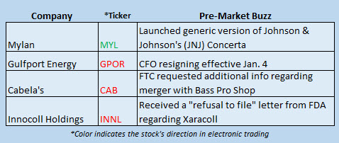 Buzz Stocks Dec 30