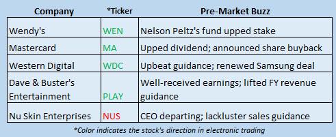 Buzz Stocks Dec 7